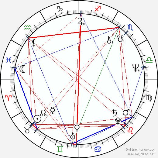 Jozef Paštéka wikipedie wiki 2019, 2020 horoskop