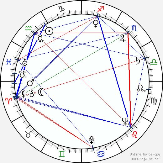 Jozef Sodoma wikipedie wiki 2020, 2021 horoskop