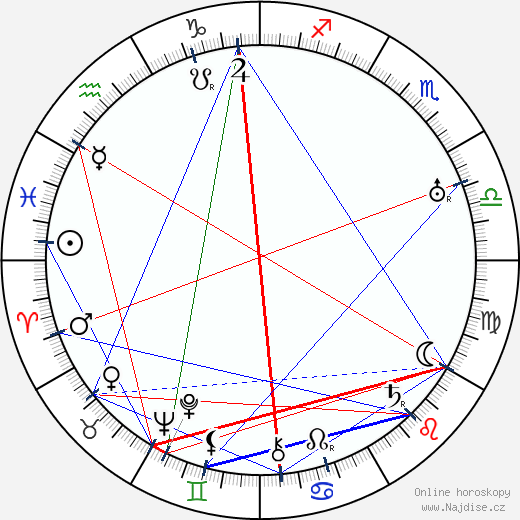 Jožka Kraťochová wikipedie wiki 2020, 2021 horoskop