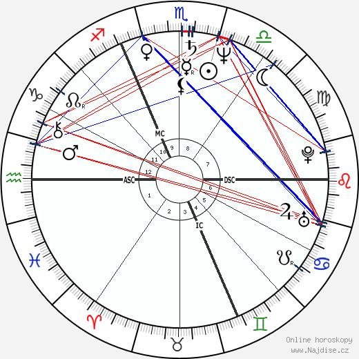 Jožo Ráž wikipedie wiki 2018, 2019 horoskop
