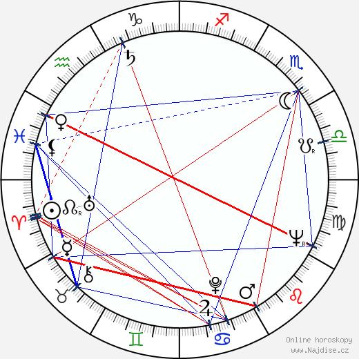 Józsa Hacser wikipedie wiki 2018, 2019 horoskop