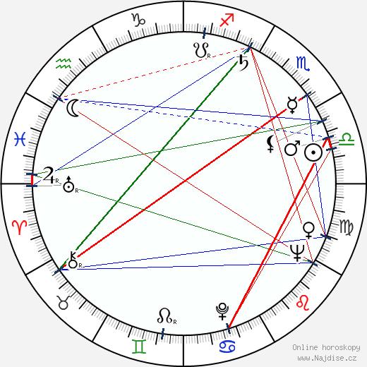 Juan Benet Goitia wikipedie wiki 2018, 2019 horoskop