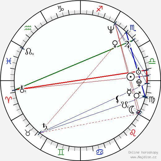 Juan Castro wikipedie wiki 2018, 2019 horoskop