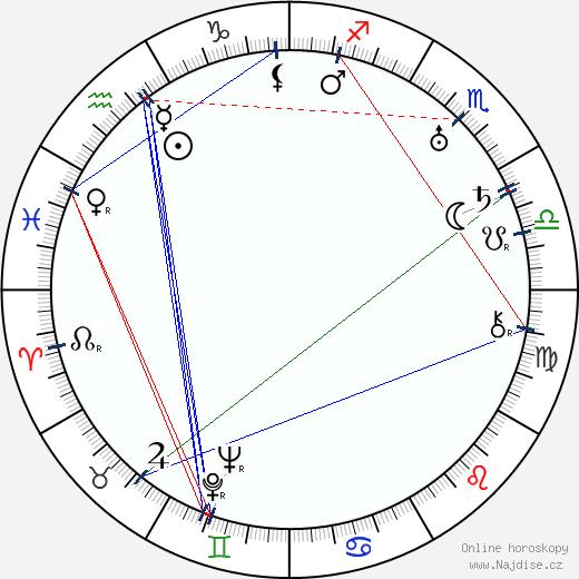 Juan de Landa wikipedie wiki 2019, 2020 horoskop