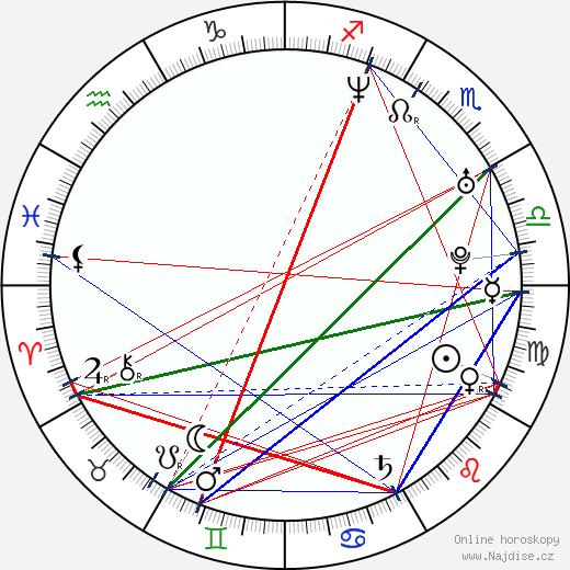 Juan Diego Botto wikipedie wiki 2018, 2019 horoskop