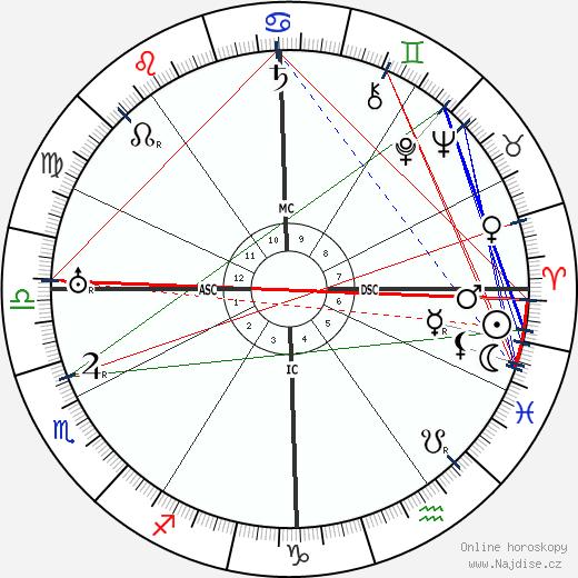 Juan Gris wikipedie wiki 2018, 2019 horoskop