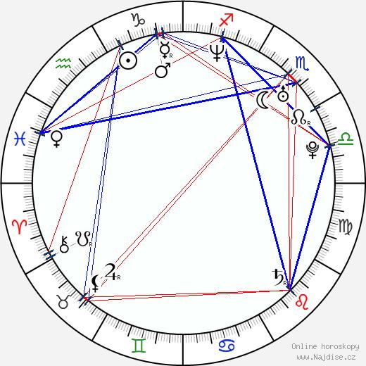 Juan Pablo Raba wikipedie wiki 2019, 2020 horoskop