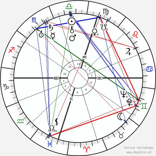 Juan Perón wikipedie wiki 2020, 2021 horoskop