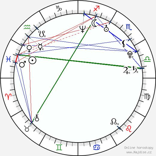 Juan Riedinger wikipedie wiki 2019, 2020 horoskop