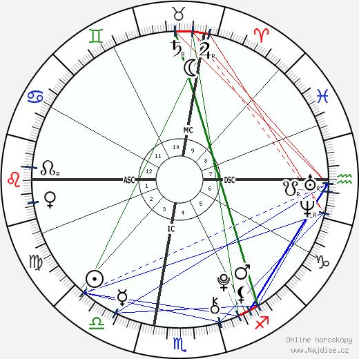 Juan Urdangarin wikipedie wiki 2018, 2019 horoskop