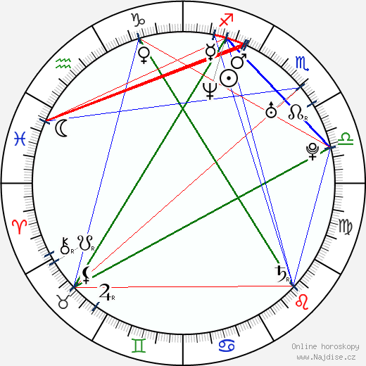 Juana Acosta wikipedie wiki 2019, 2020 horoskop