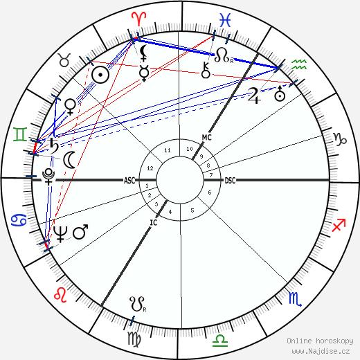 Juanina Schwarz wikipedie wiki 2019, 2020 horoskop