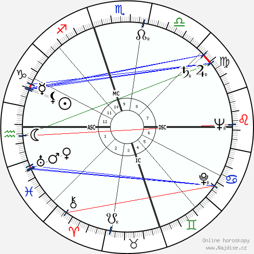 Juanita Kreps wikipedie wiki 2018, 2019 horoskop