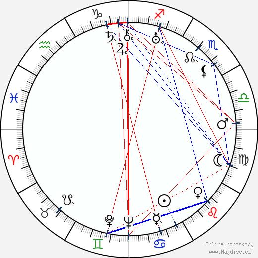Juano Hernandez wikipedie wiki 2019, 2020 horoskop