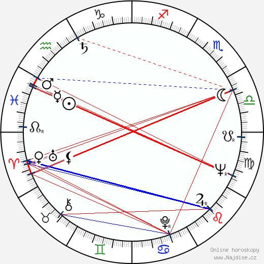 Jud Taylor wikipedie wiki 2018, 2019 horoskop