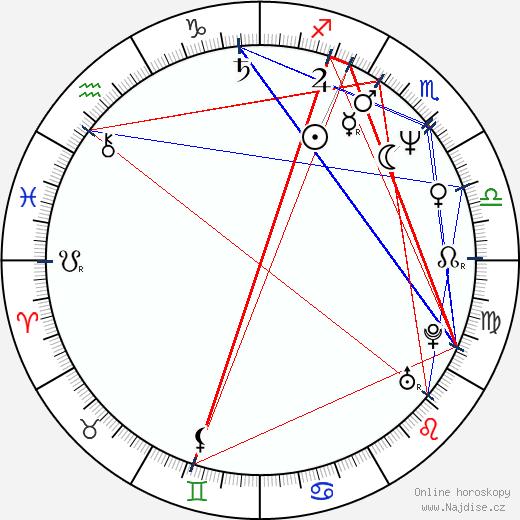 Judd Nelson wikipedie wiki 2019, 2020 horoskop