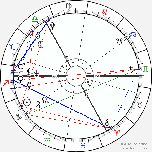 Jude Law wikipedie wiki 2019, 2020 horoskop