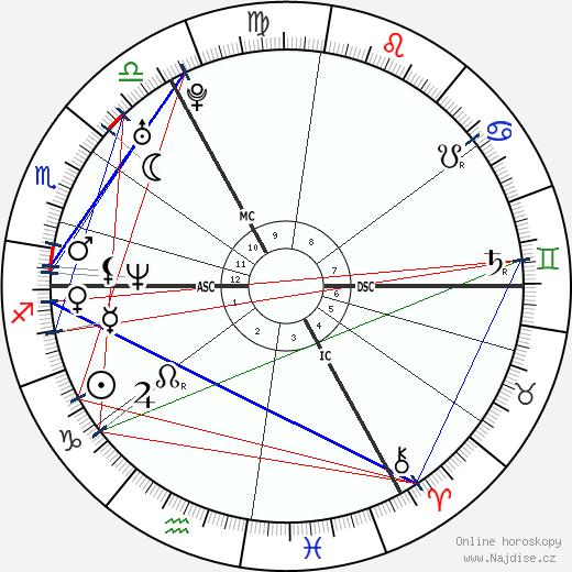 Jude Law wikipedie wiki 2020, 2021 horoskop