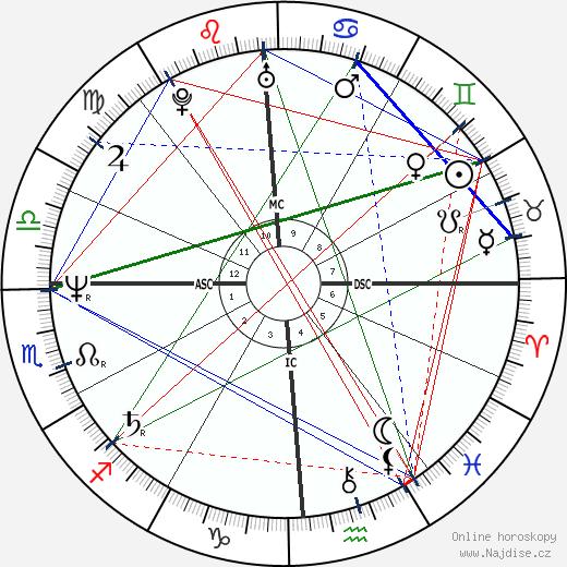 Judge Reinhold wikipedie wiki 2018, 2019 horoskop