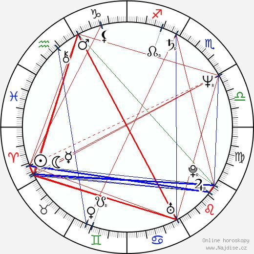 Judit Hernádi wikipedie wiki 2019, 2020 horoskop