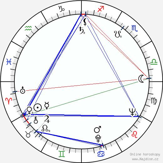 Judita Čeřovská wikipedie wiki 2018, 2019 horoskop