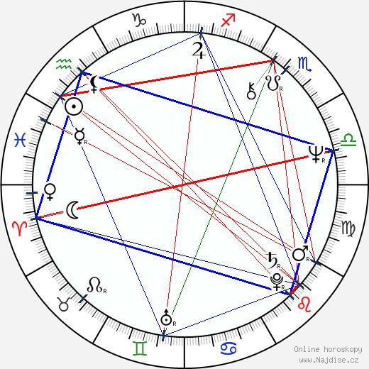 Judita Ďurdiaková wikipedie wiki 2019, 2020 horoskop
