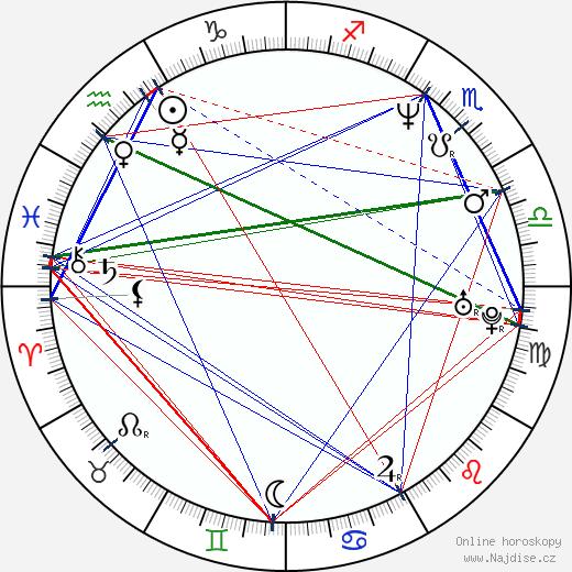 Judita Hansman wikipedie wiki 2018, 2019 horoskop