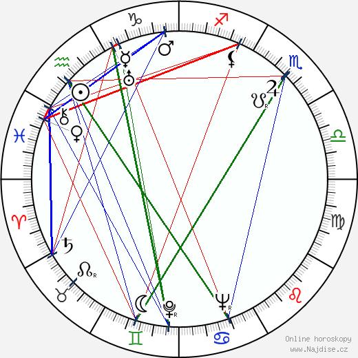 Judith Allen wikipedie wiki 2018, 2019 horoskop