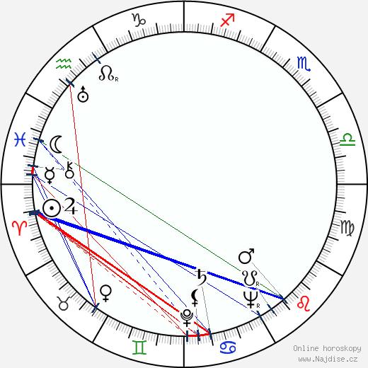 Judy Campbell wikipedie wiki 2018, 2019 horoskop