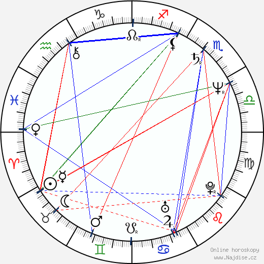 Judy Davis wikipedie wiki 2019, 2020 horoskop