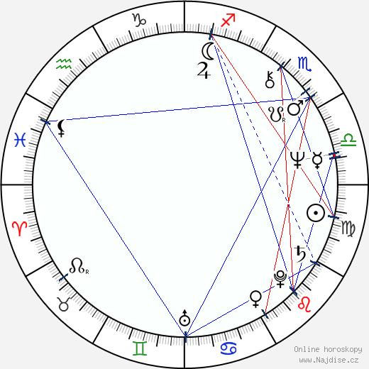 Judy Geeson wikipedie wiki 2018, 2019 horoskop