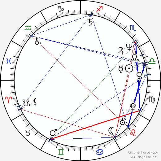 Judy Landers wikipedie wiki 2020, 2021 horoskop