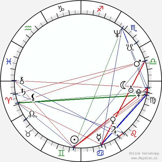Júdži Ueda wikipedie wiki 2019, 2020 horoskop