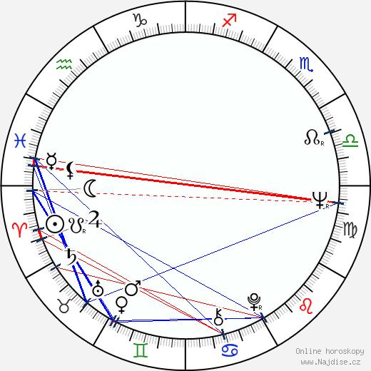 Juhani Jotuni wikipedie wiki 2019, 2020 horoskop