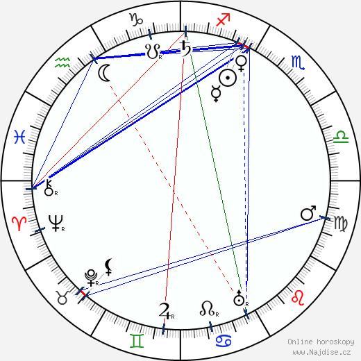 Juho Kusti Paasikivi wikipedie wiki 2019, 2020 horoskop