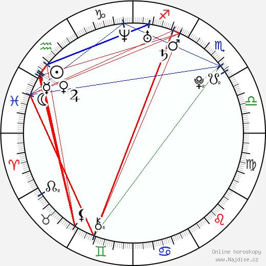 Jui Ičikawa wikipedie wiki 2019, 2020 horoskop