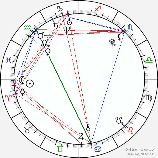 Júja Jagira wikipedie wiki 2018, 2019 horoskop
