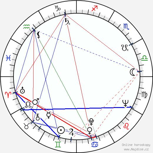 Jukka Haavisto wikipedie wiki 2017, 2018 horoskop
