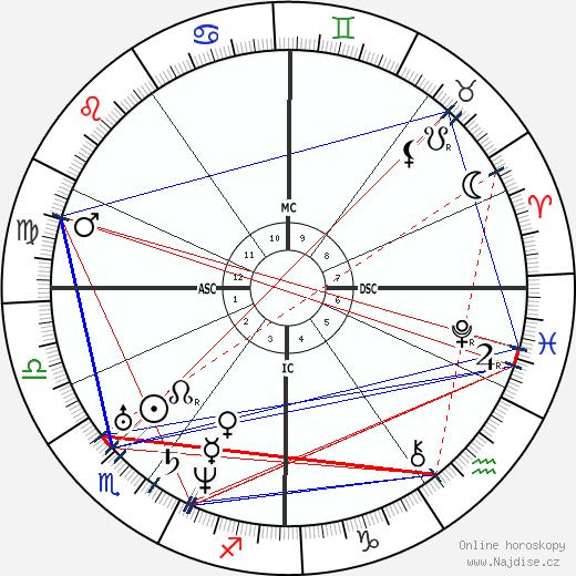 Jules Amédée Barbey d'Aurevilly wikipedie wiki 2020, 2021 horoskop