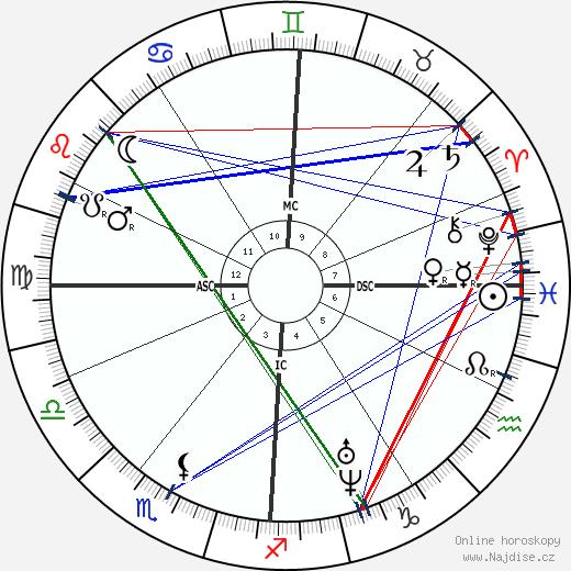 Jules Antoine Lissajous wikipedie wiki 2019, 2020 horoskop