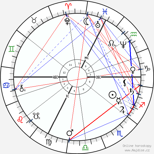 Jules Claretie wikipedie wiki 2019, 2020 horoskop