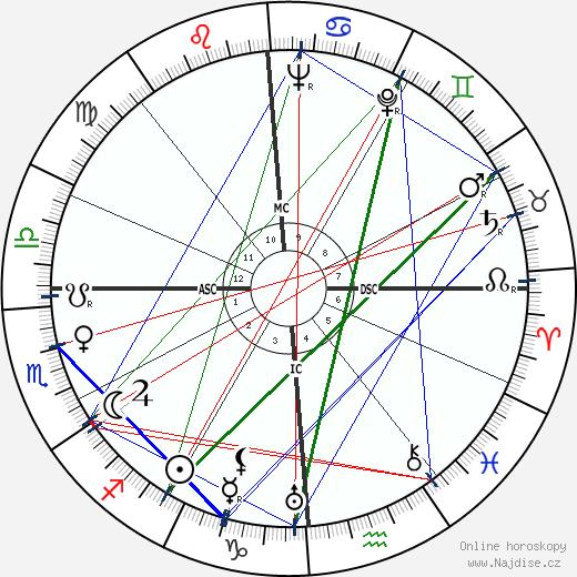 Jules Dassin wikipedie wiki 2018, 2019 horoskop