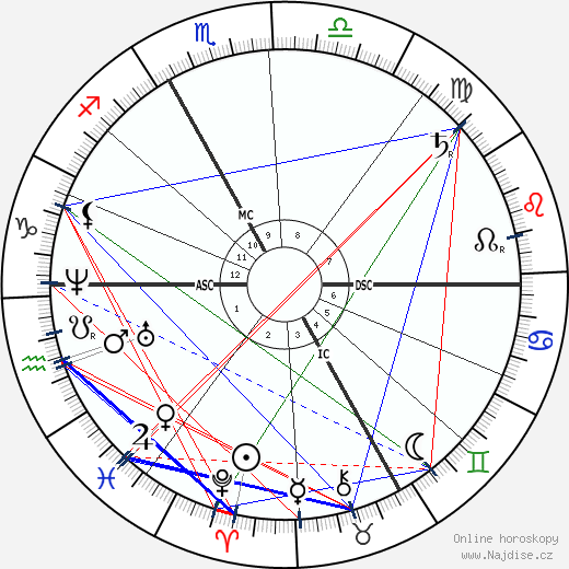 Jules Ferry wikipedie wiki 2019, 2020 horoskop