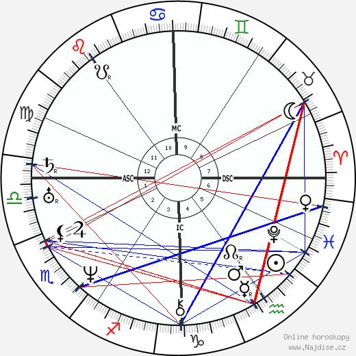 Jules Janin wikipedie wiki 2017, 2018 horoskop
