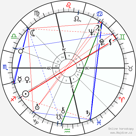 Jules Ladoumegue wikipedie wiki 2019, 2020 horoskop