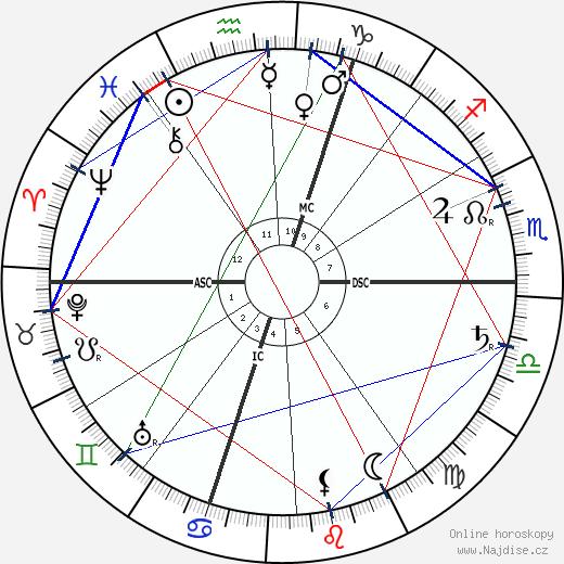 Jules Renard wikipedie wiki 2020, 2021 horoskop