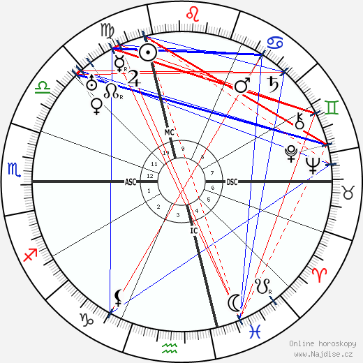 Jules Romains wikipedie wiki 2019, 2020 horoskop