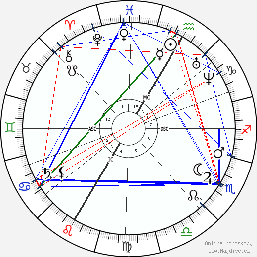 Jules Verne wikipedie wiki 2018, 2019 horoskop