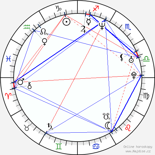 Juli Fàbregas wikipedie wiki 2018, 2019 horoskop