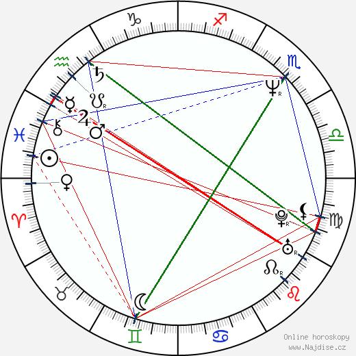 Julia Campbell wikipedie wiki 2020, 2021 horoskop